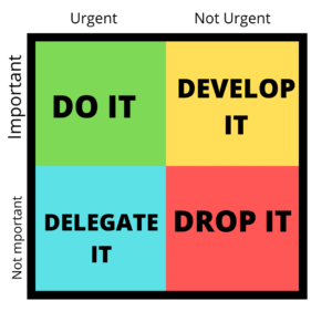 The Eisenhower Matrix outlining important and urgent items.